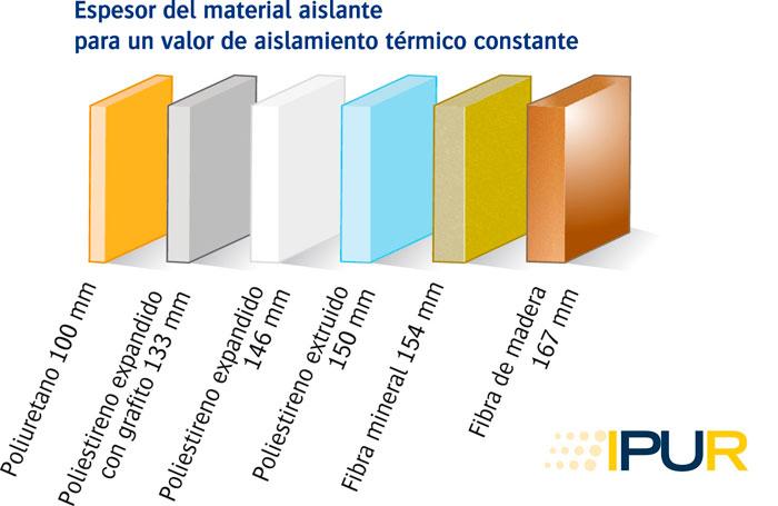 Espesores-poliuretano-comparativa-otros-materiales