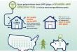 El papel fundamental del Poliuretano dentro del nuevo paradigma de la construcción sostenible