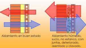 Gran disminución de la capacidad aislante por la combinación de diversos efectos.