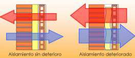 Disminución de la capacidad aislante por efecto del deterioro.