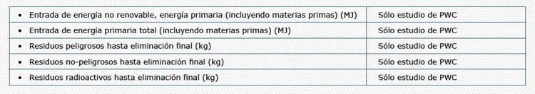 Analisis-ACV-producto-poliuretano