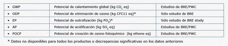 Analisis-Poliuretano-ACV