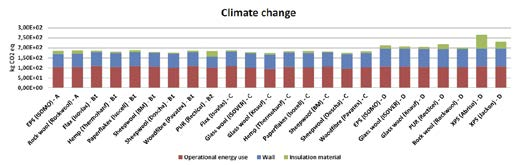 Comparacio?n del impacto de toda la fachada en la categori?a de cambio clima?tico