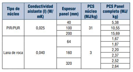 Diferencia entre un panel sándwich con clasificación A2 o B
