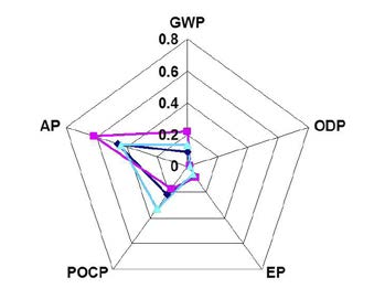 Cubierta plana impactos medioambientales por categoria de impacto