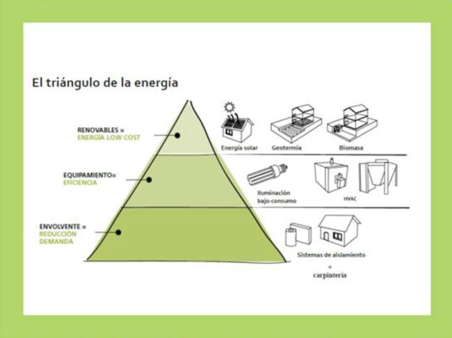 El triangulo energetico IPUR