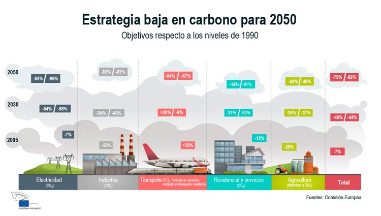 Hoja-de-ruta-energetica-2050_rehabilitacion-eneregtica-edificios-con-poliuretano