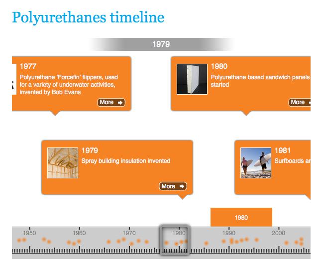 PU timeline