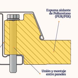 Panel sandwich poliuretano