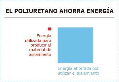 Poliuretano-ahorra-energia