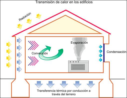 39 precauciones y mitos en el aislamiento t rmico de nuestra - Tipos de aislantes termicos ...