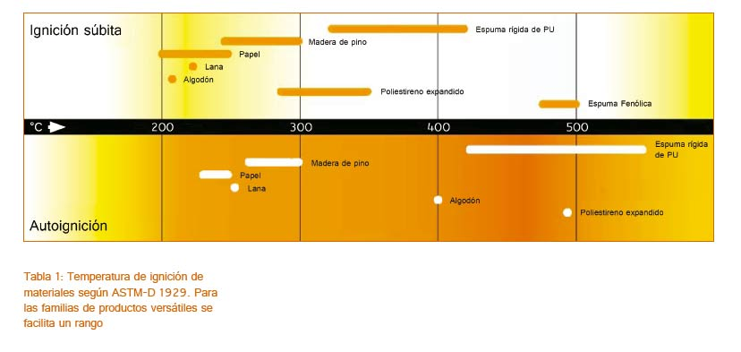 Seguridad-Contra-Incendios-Temperatura-de-ignicion-de-materiales-ASTM-D-1929