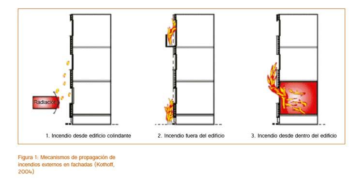 Seguridad contra incendios en edificios for Medidas contra incendios