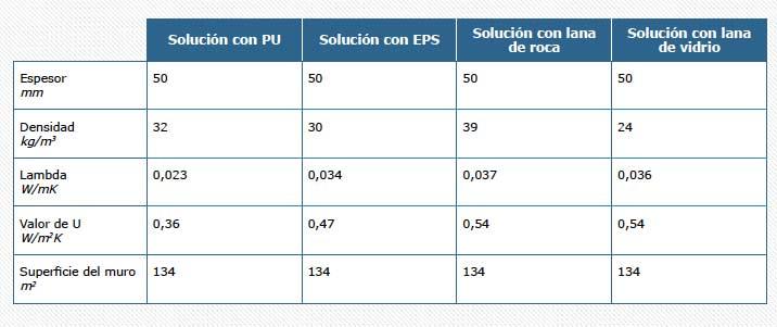 Serie-'ACV-y-DAPs-de-Poliuretano'-tabla-caso-5