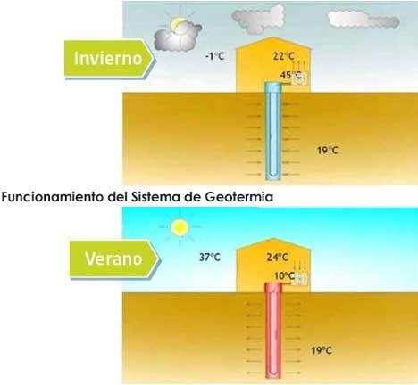Sistema-geotermia_construccion-sostenible-con-poliuretano
