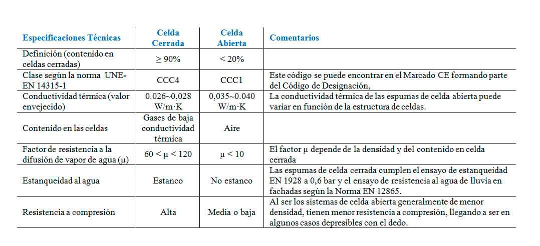 Tabla-1_especificaciones-tecnicas-poliuretano-celda-cerrada