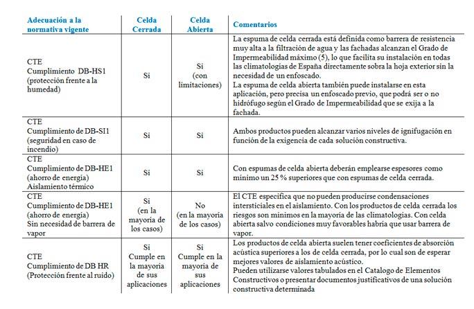 Tabla-2_especificaciones-tecnicas-poliuretano-celda-cerrada