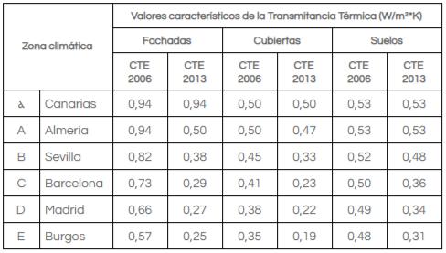 Valores característicos de la transmitancia térmica