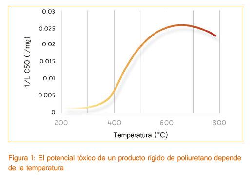 Toxicidad-del-poliuretano-depende-la-temperatura