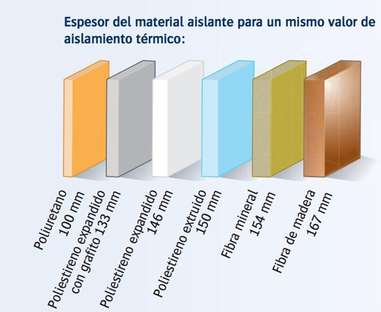 Comparativa de espesores de poliuretano