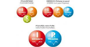 diferencias-poliuretano-hibridos-poliurea