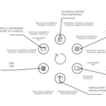 ciclo-de-vida-del-poliuretano