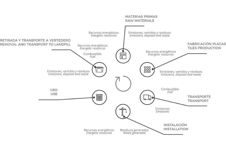 ciclo-de-vida-poliuretano