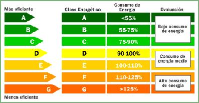 etiqueta-energetica-ahorro-energetico