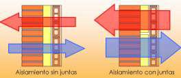 Disminución de la capacidad aislante por efecto de las juntas